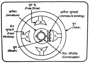 dc generaor in hindi
