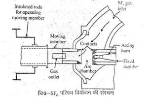 Sf6 Circuit breaker in hindi