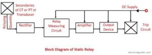 block diagram static Relay in hindi